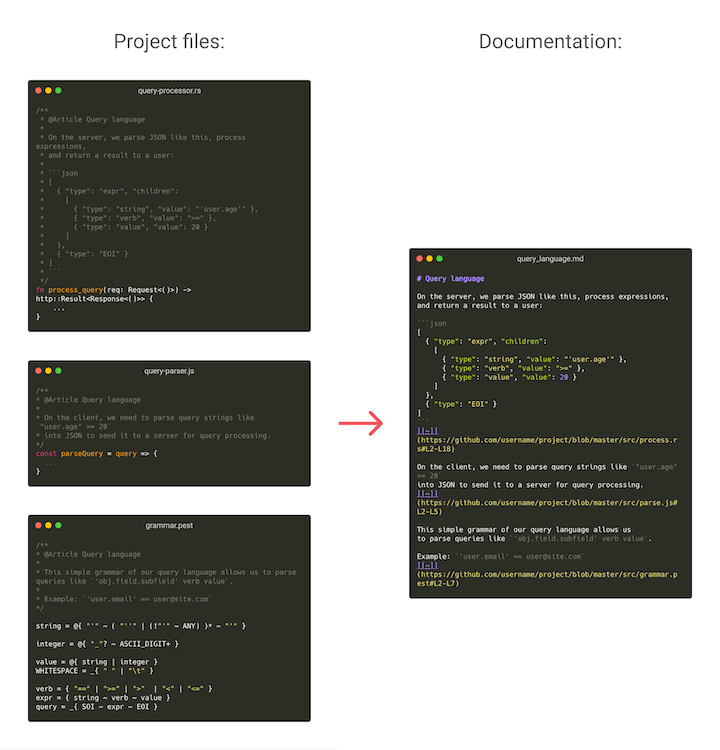 An example that shows how Fundoc generates documentation from different files