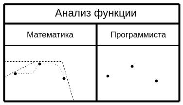 Анализ функции