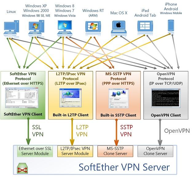 Разбор процесса работы SoftEther VPN Server